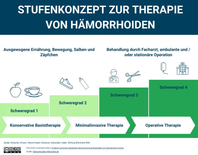 infografik mit einem stufenkonzept zur behandlung von hämorrhoiden